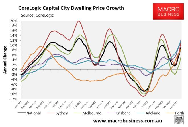 CoreLogic annual dwelling value growth