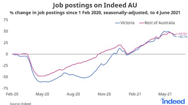 Australian job postings