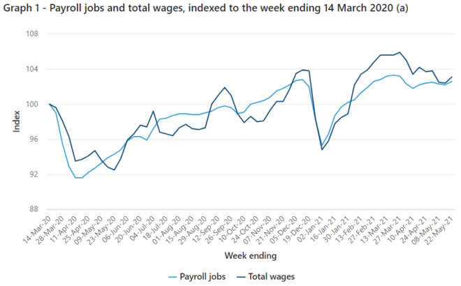 Payroll jobs and wages