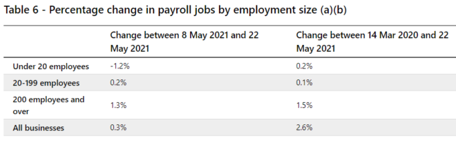 Payroll jobs by size