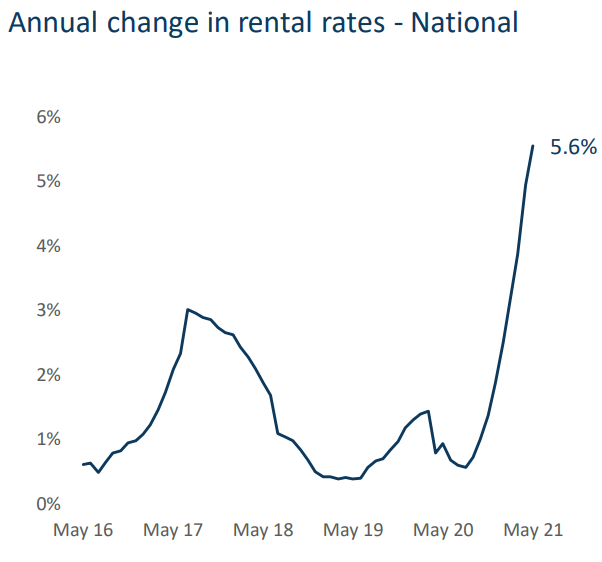 National rental growth