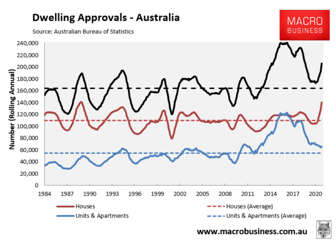 Annual dwelling approvals