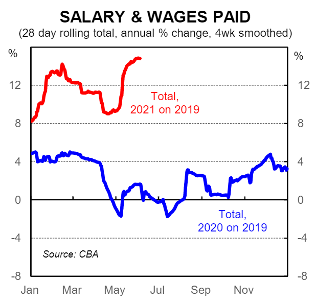 Salary and wages paid