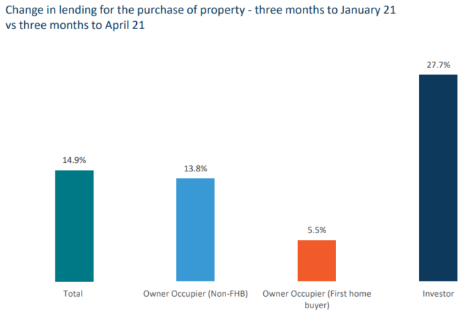 Mortgage lending by category