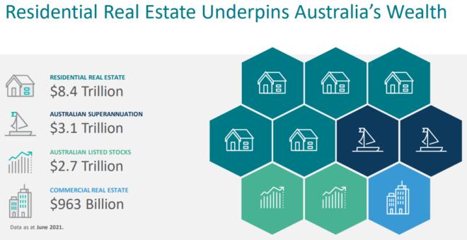Australian housing values