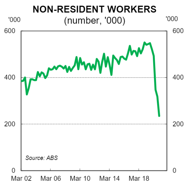 Non-resident workers
