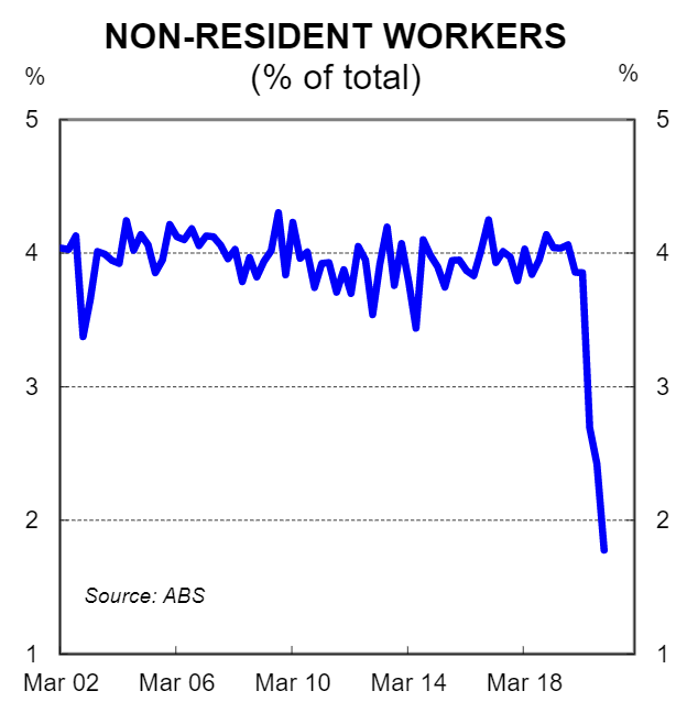 Non-resident workers percentage