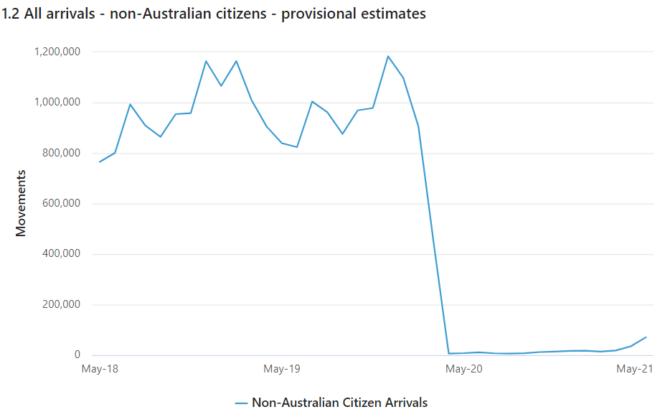 Non-Australian arrivals