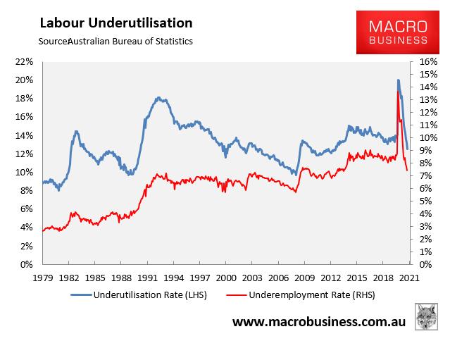 Labour underutilisation