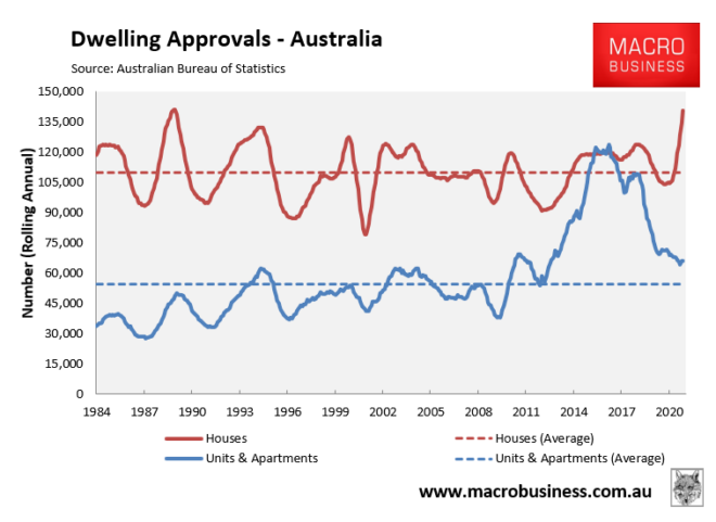 Dwelling approvals - annual