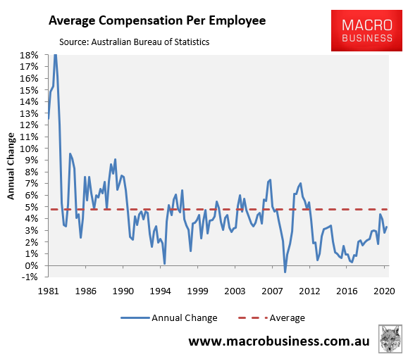 Average compensation of employees