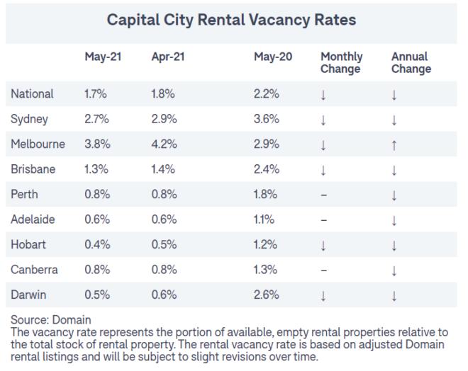 Domain rental vacancy rates