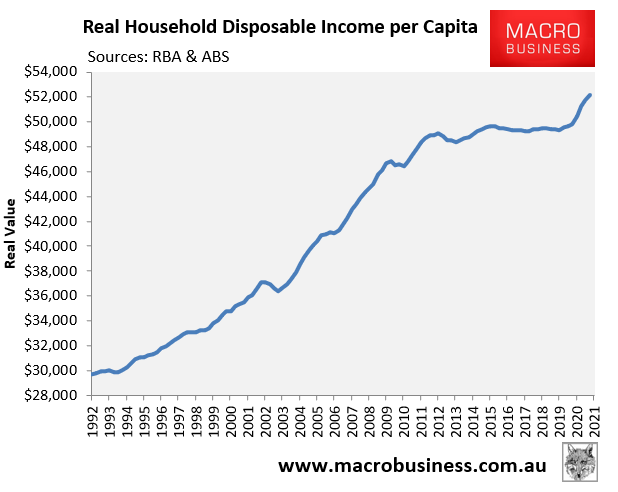 Real household disposable income per capita