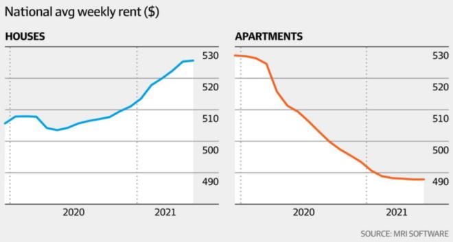 National average weekly rents