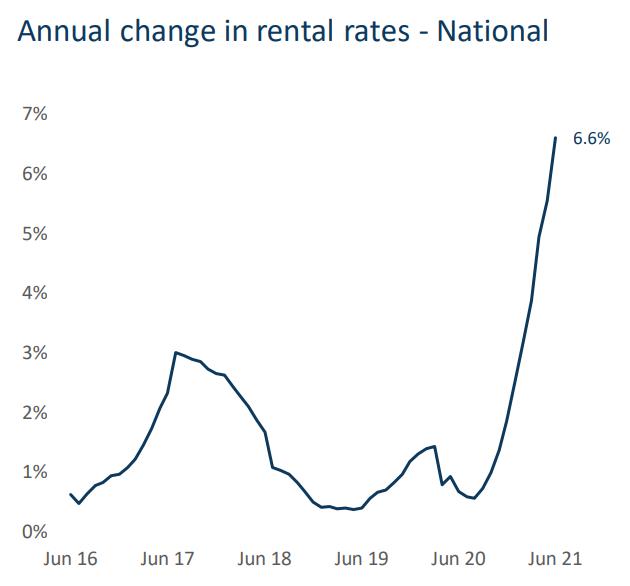 Australian rental growth