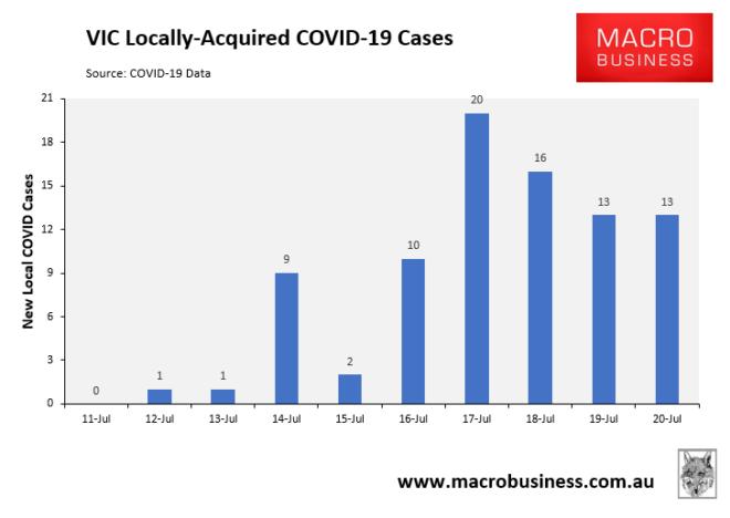 VIC COVID cases