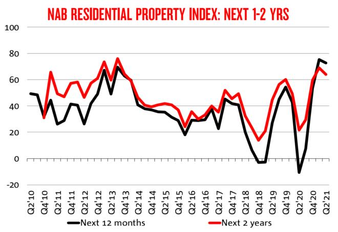 NAB property index