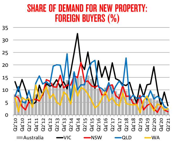 Foreign buyer demand for new homes