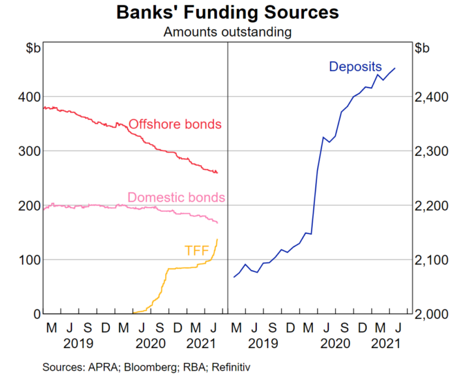 Bank's funding sources