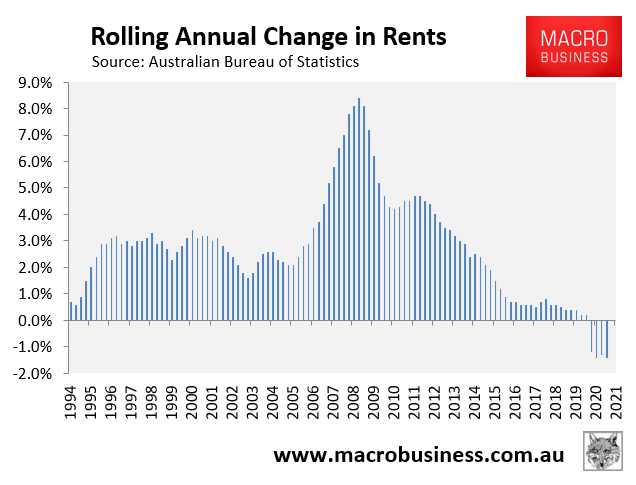 Annual change in rents.