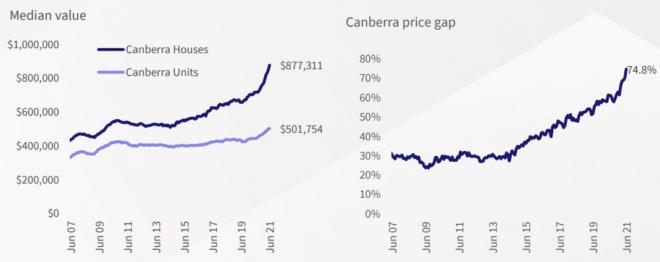 Canberra gap