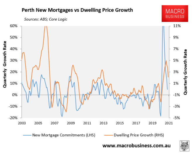 Perth new mortgages vs prices