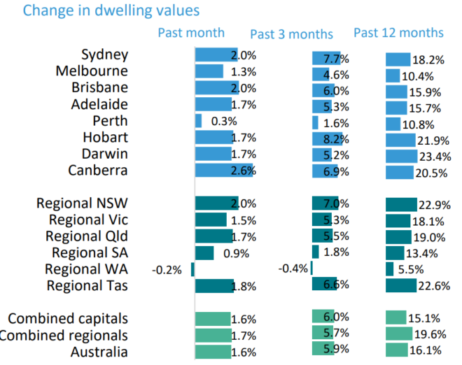 Dwelling value growth