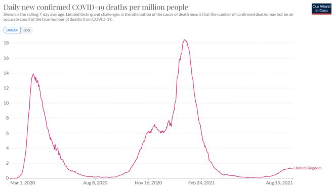 UK COVID deaths