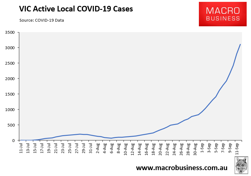 VIC active cases