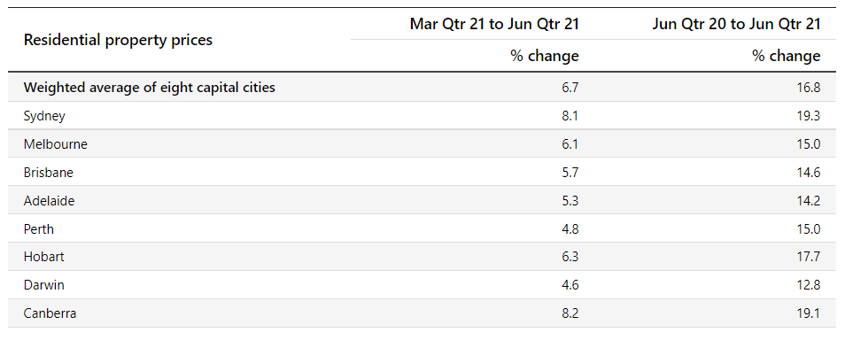 ABS quarterly growth