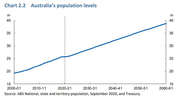 Australia's projected population growth