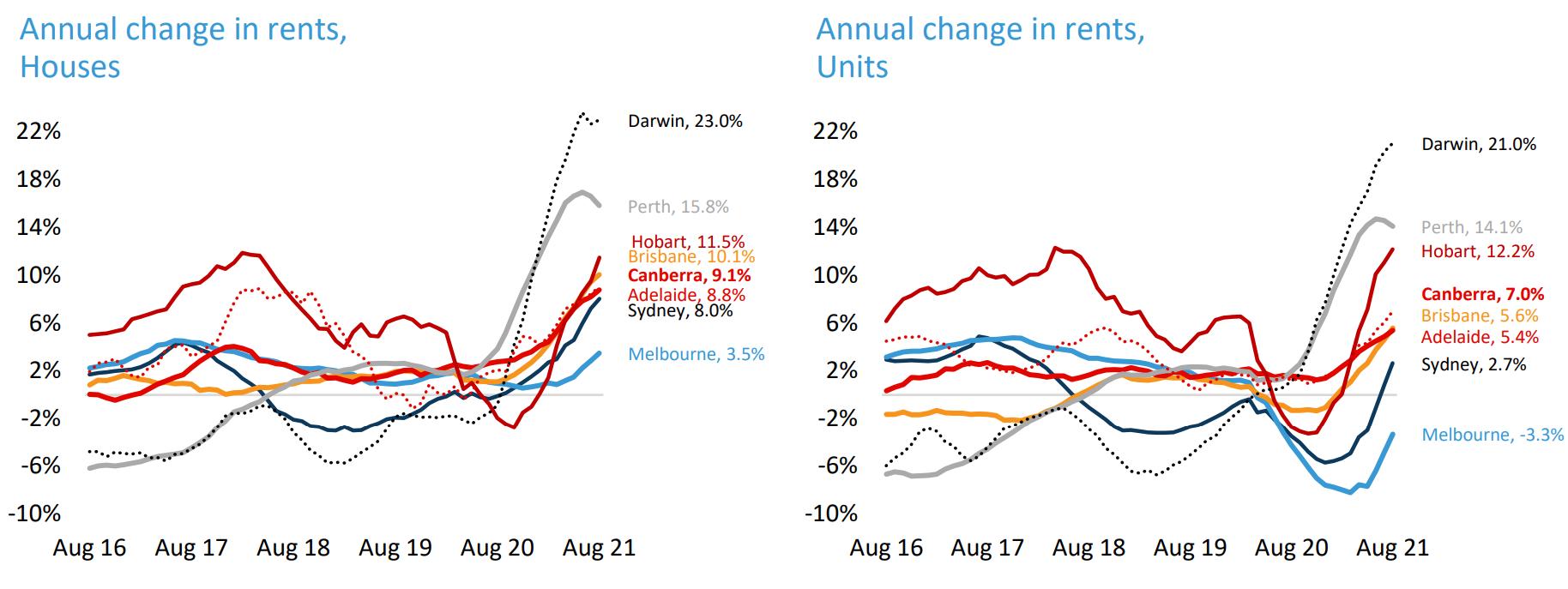Aussie rental growth